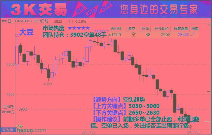 3K交易:3月20日期货高清组图