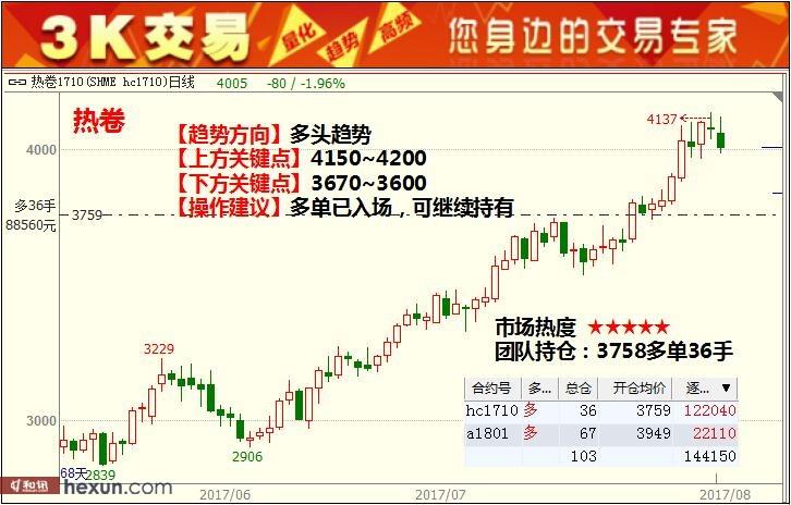 3K交易:8月14日期货高清图