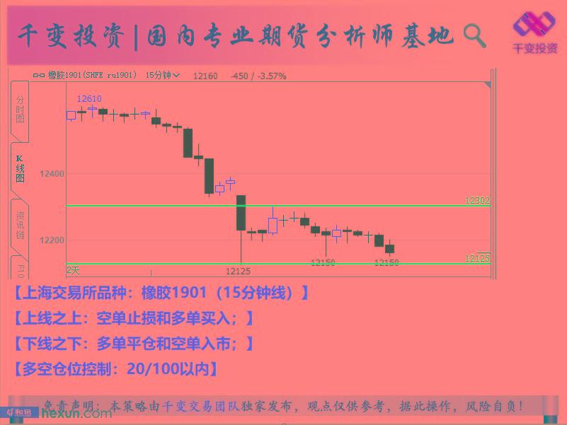 千变交易团队:10月12日期货交易策略