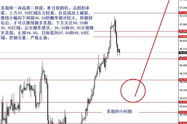 张果彤:欧元/美元关注1.1395强阻力