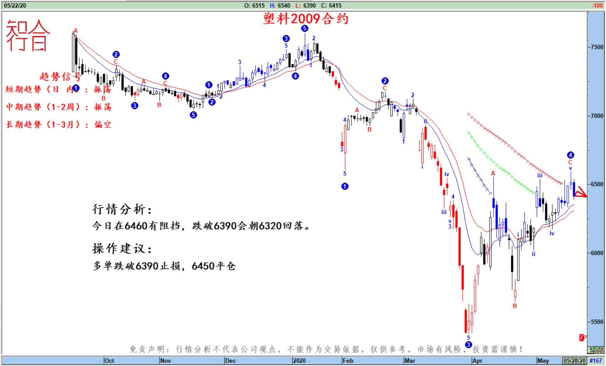 知行合一:5月25日期货高清组图