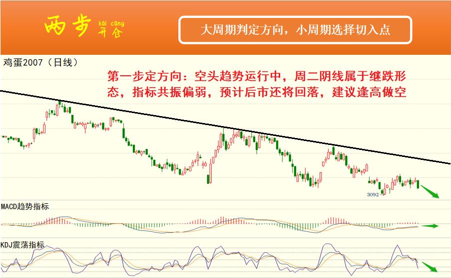 两步定向:6月3日期货高清组图